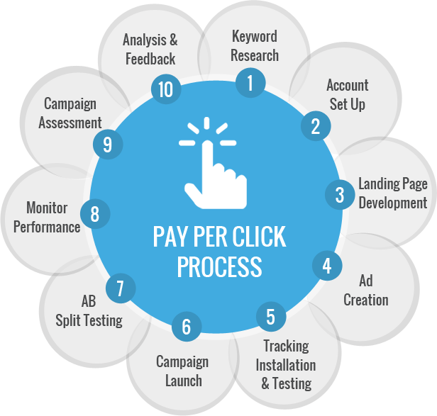 pay-per-click-ppc-process